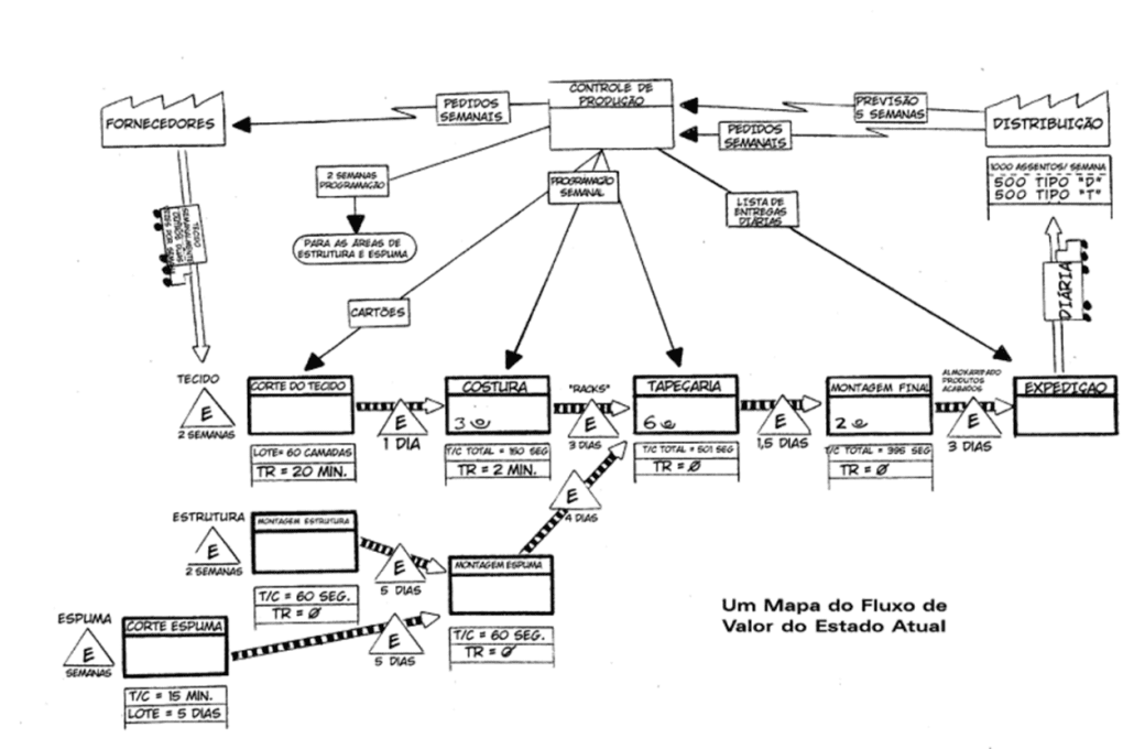 Etapas de Value Stream Mapping