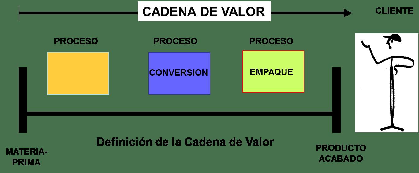 Flujo Cadena de Valor
