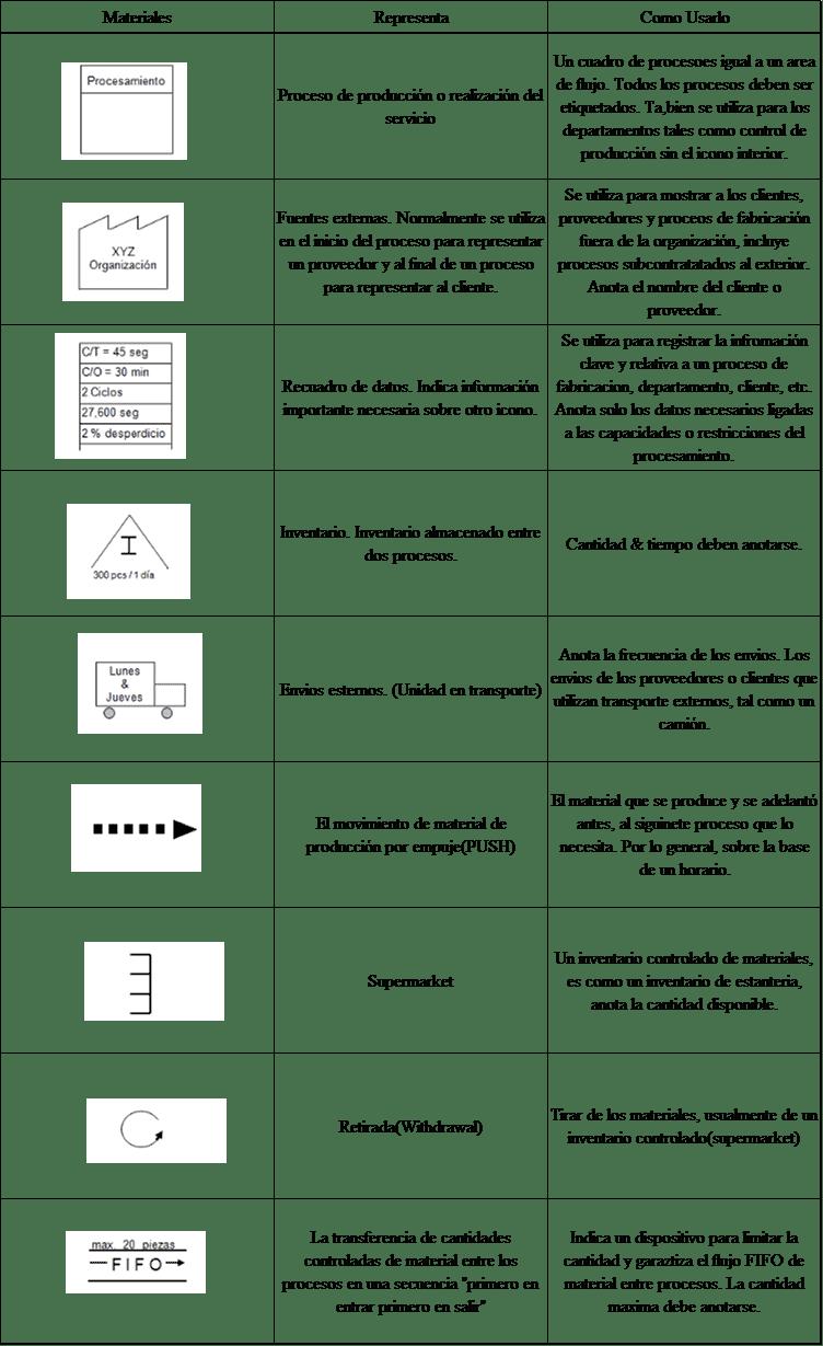 Iconos relacionados con materiales
