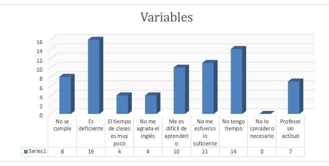 Investigación sobre el dominio del Inglés de los estudiantes de una Universidad en México