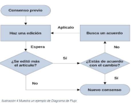 Ejemplo de un Diagrama de Flujo