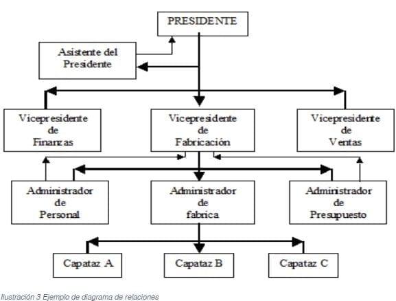 Ejemplo de un Diagrama de Relaciones