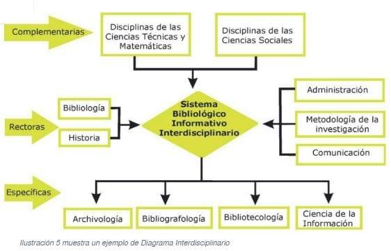 Ejemplo de un Diagrama Interdisciplinario