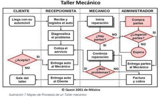 Mapeo de Procesos de un Taller Mecánico