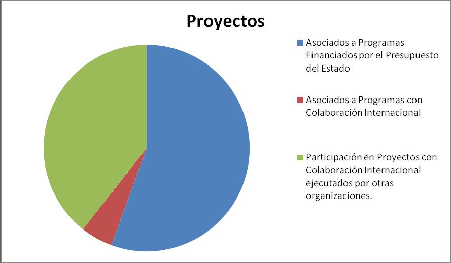 Gráfico que representa cantidad de proyectos ejecutados, Parque en Cuba