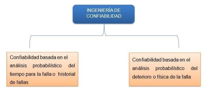 División de la Ingeniería de Confiabilidad