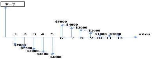 Ejemplo de la aplicación de Ingeniería Económica.