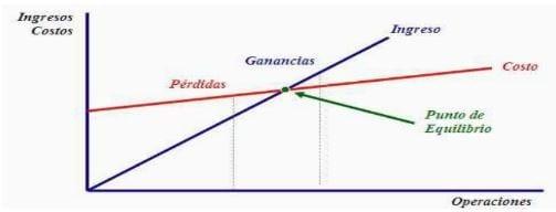 Ejemplo de gráficode punto de equilibrio.