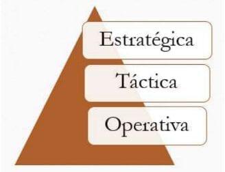Pirámide de los niveles de jerárquicos dentro de una organización.