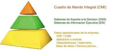 Cuadros de Mando Integrales (CMI)