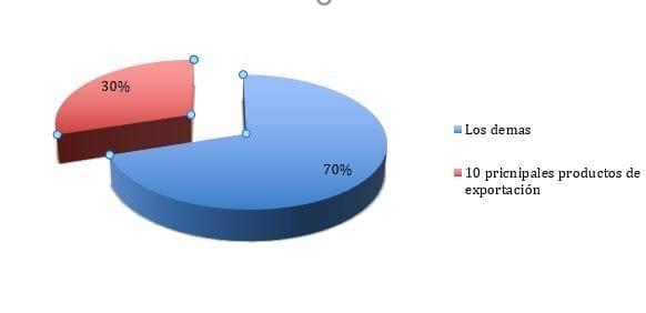 Distribución exportaciones de México