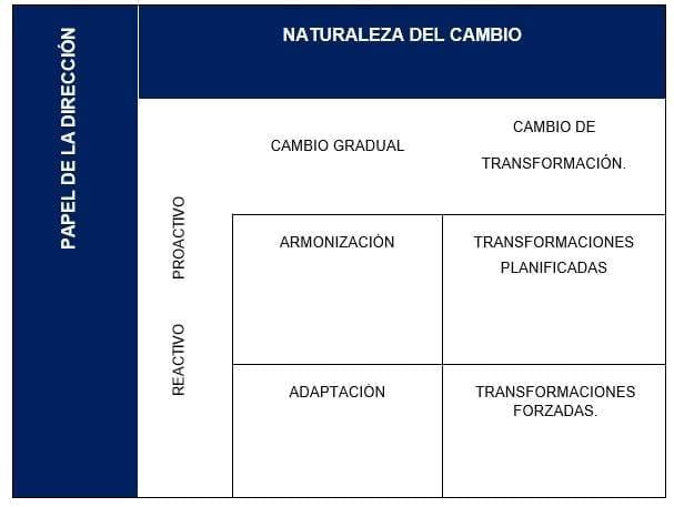 Matriz de cambios dentro de la organización