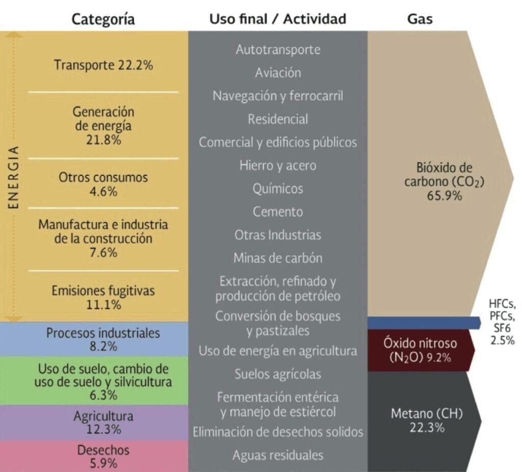 Índice de contaminación y tipo de contaminante, por sector económico en México