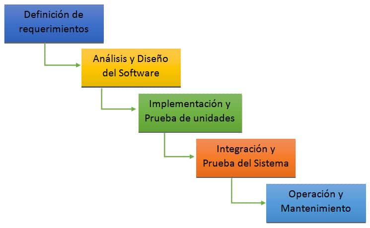 Ciclo de vida clásico de un sistema de información, modelo en cascada
