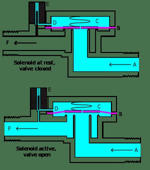 Electroválvula asistida