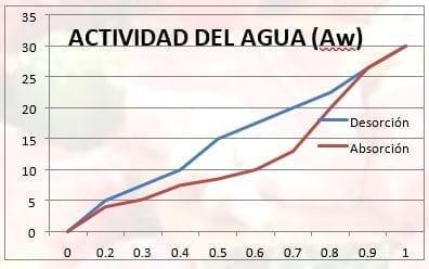 Solución isotérmica del agua que muestra histérisis. Al mismo porcentaje de agua, la Aw se reduce más por medio de desorción que absorción.