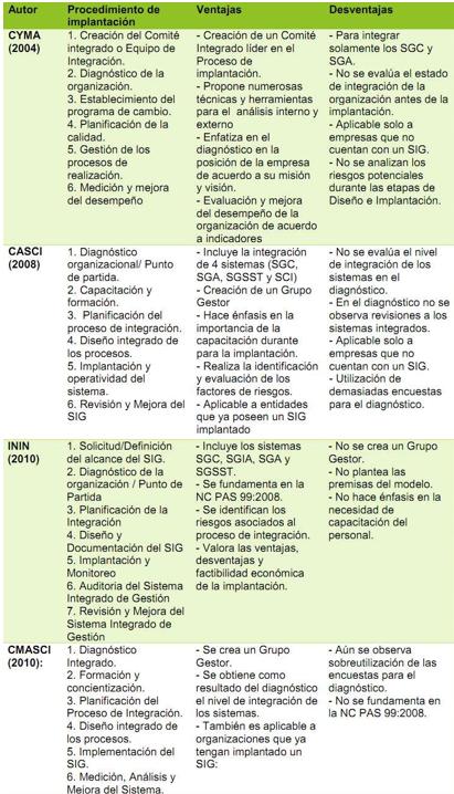 Modelos de Sistemas Integrados de Gestión
