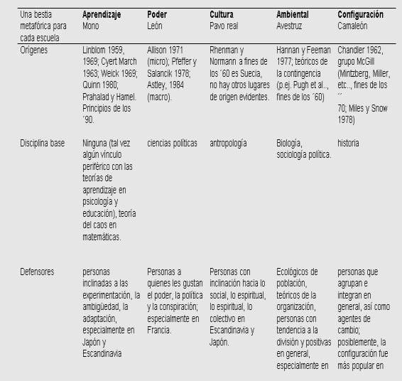 Segunda parte de la clasificación de las escuelas del pensamiento estratégico según MINTZBERG (Mintzberg, 2010).