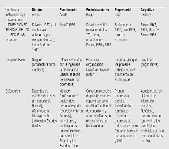 Cuadro comparativo entre las principales posiciones estratégicas, según la clasificación taxonómica erogada del libro de Mintzberg  safari por la estrategia. (En la primera parte se presenta el bloque de los cinco primeros enfoques en la clasificación echa por el libro, el cuadro solo recaba algunos de los aspectos importantes de la información para mayor conocimiento acerca de ello se puede consultar este cuadro en el texto del libro).