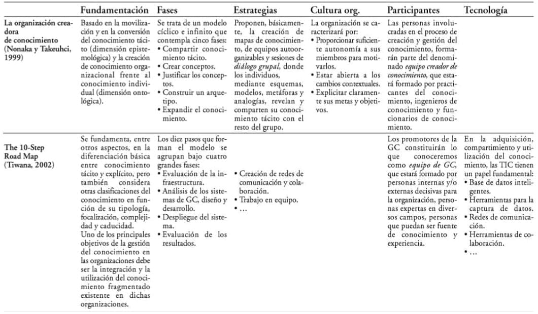 Análisis comparativo de dos modelos para la creación y gestión del conocimiento