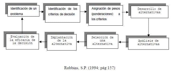 Proceso de 8 pasos para la toma de decisiones (Carmen, 2005)