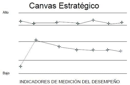 CANVAS Estratégico