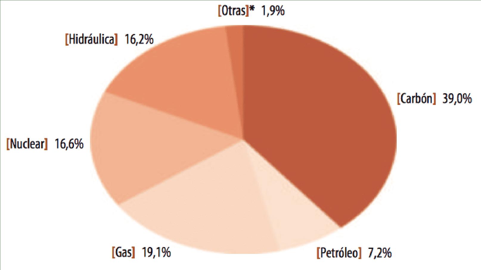 Consumo de Energía por Sectores en México