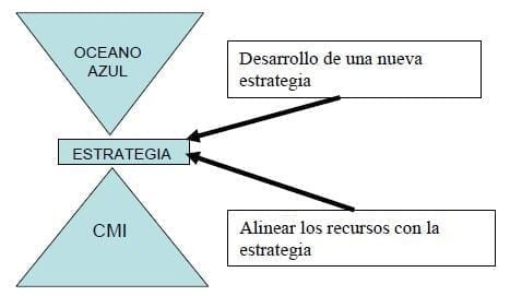 El CMI puede alinear los recursos de la organización con la estrategia, mientras que la Estrategia del Océano Azul puede ser utilizada para crear la estrategia corporativa. (Becker, 2006)