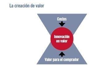 (Kim & Mauborgne, La estrategia del océano azul: Cómo desarrollar un nuevo mercado donde la competencia no tiene ninguna importancia, 2005)