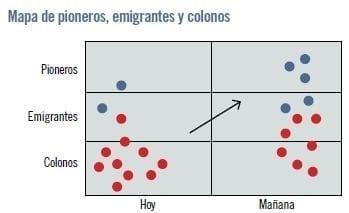 Posición de los competidores y su categoría. (Kim & Mauborgne, La estrategia del océano azul: Como desarrollar un nuevo mercado donde la competencia no tiene ninguna importancia, 2005)