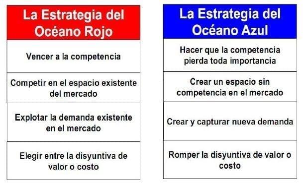 Comparativa entre Océano Rojo y Océano Azul