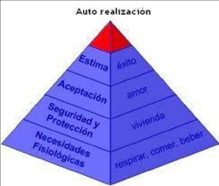 Pirámide de las necesidades y motivaciones según Maslow