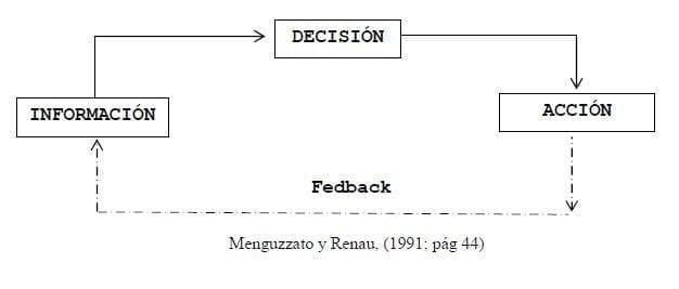 Proceso consolidado de una toma de decisiones