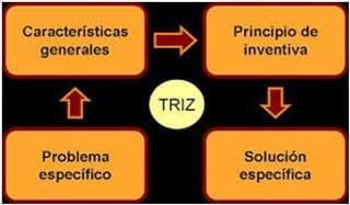 TRIZ, teoría de resolución de los problemas inventivos