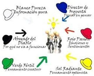 Seis sombreros para pensar de Edward De Bono, herramienta para la generación de ideas creativas