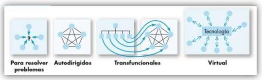 Los cuatro tipos de equipos. (Robbins & Judge, 2009)