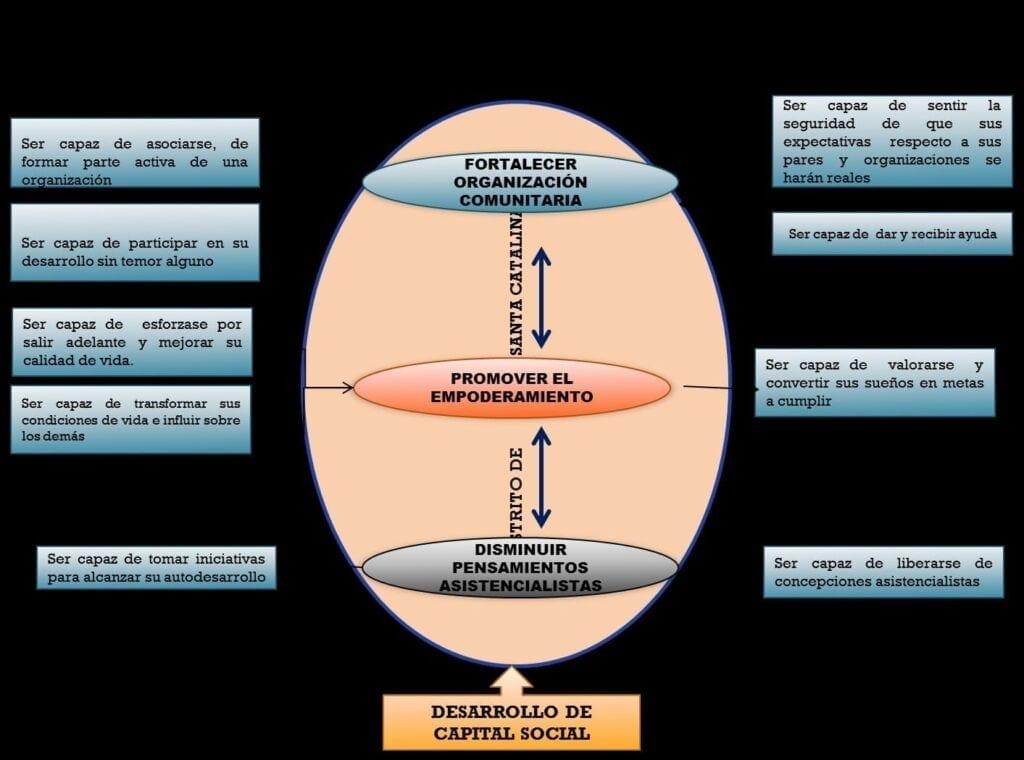 Propuesta de capacidades para el desarrollo del capital social en el programa JUNTOS