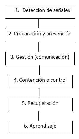 Manual de Gestión de la comunicación en Situaciones de Crisis. (Botero, 2010)