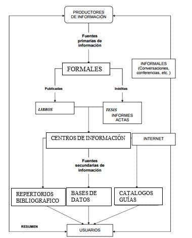 Proceso de flujo de la información a través de las diferentes fuentes disponibles