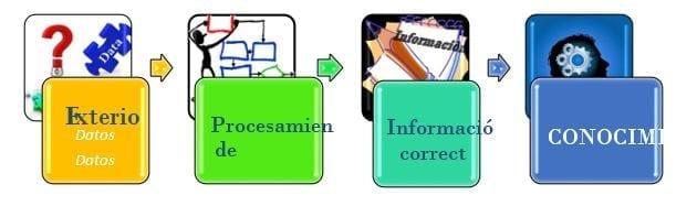 Manejo de información mediante análisis de valoración para obtener conocimiento útil