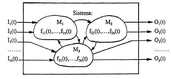 Método modular. (Bravo Monroy, 2008, pág. 32)