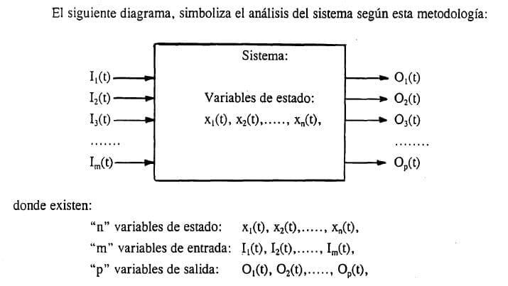 Método de las variables de estado. (Bravo Monroy, 2008, pág. 32)