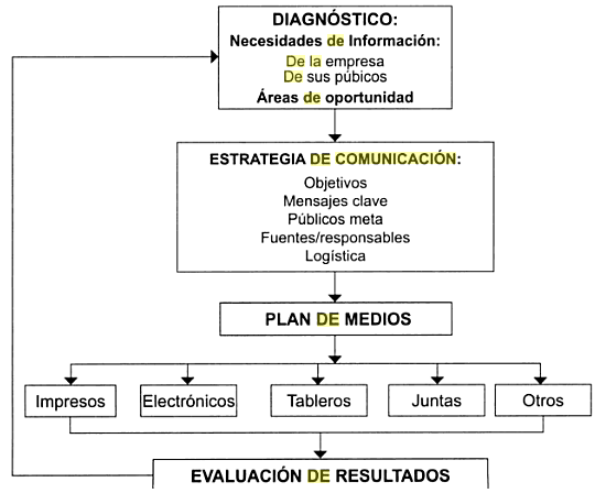 Modelo General de comunicación organizacional interna