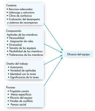 Modelo de la eficacia del equipo (Robbins & Judge, Comportamiento Organizacional, 2009)