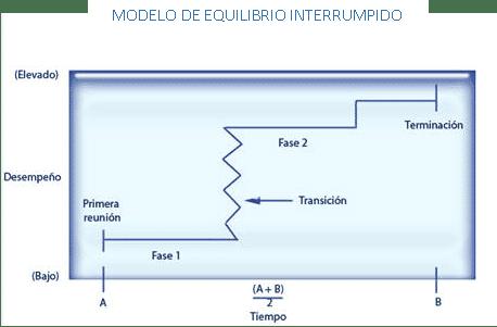 Modelo de Equilibrio Interrumpido