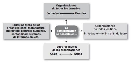 Necesidad universal de la Administración
