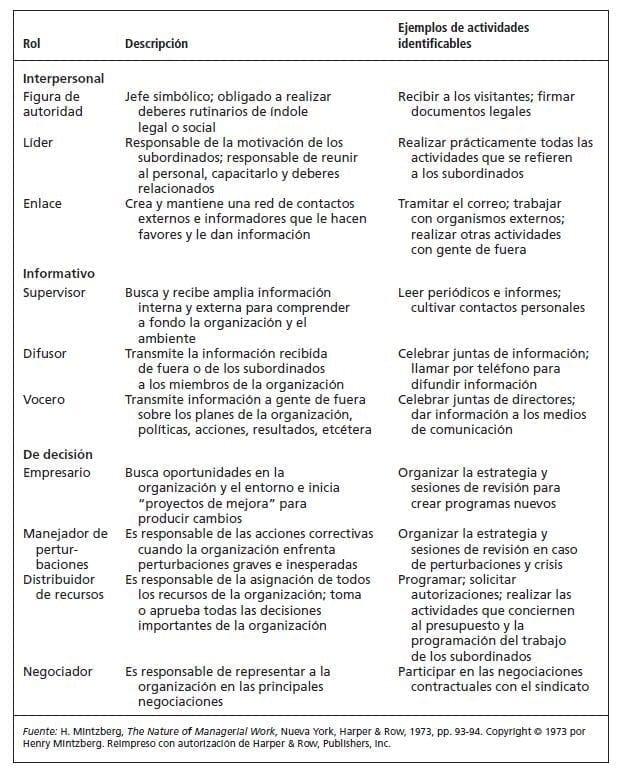 Roles del gerente según Mintzberg
