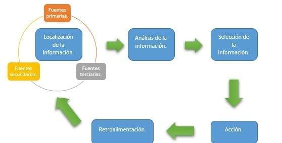 Modelo de selección de la información difusa en la toma de decisiones