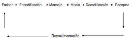 Proceso de comunicación según Shannon y Weaver (Sandoval Tellez, 2004, pág. 43)
