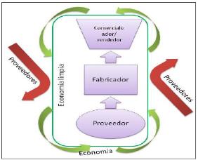 Flujo de la Economía Limpia. Fuente propia.